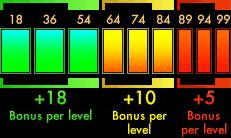 Skill point bonus.png