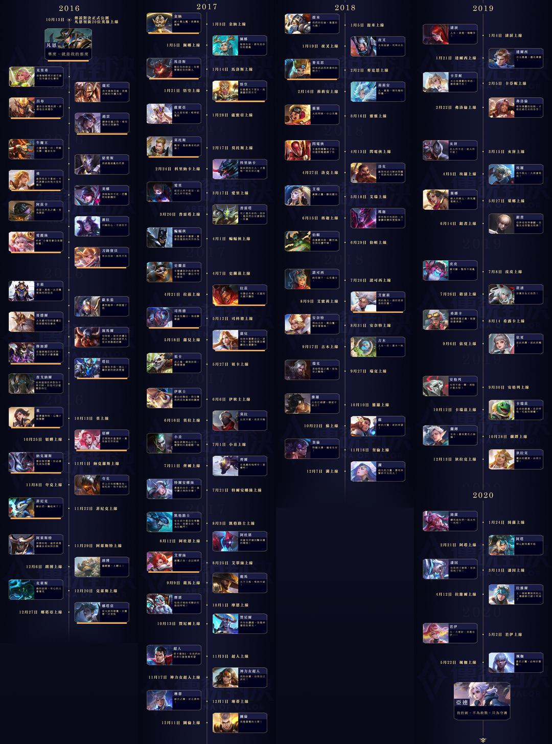 AOV hero timeline.png