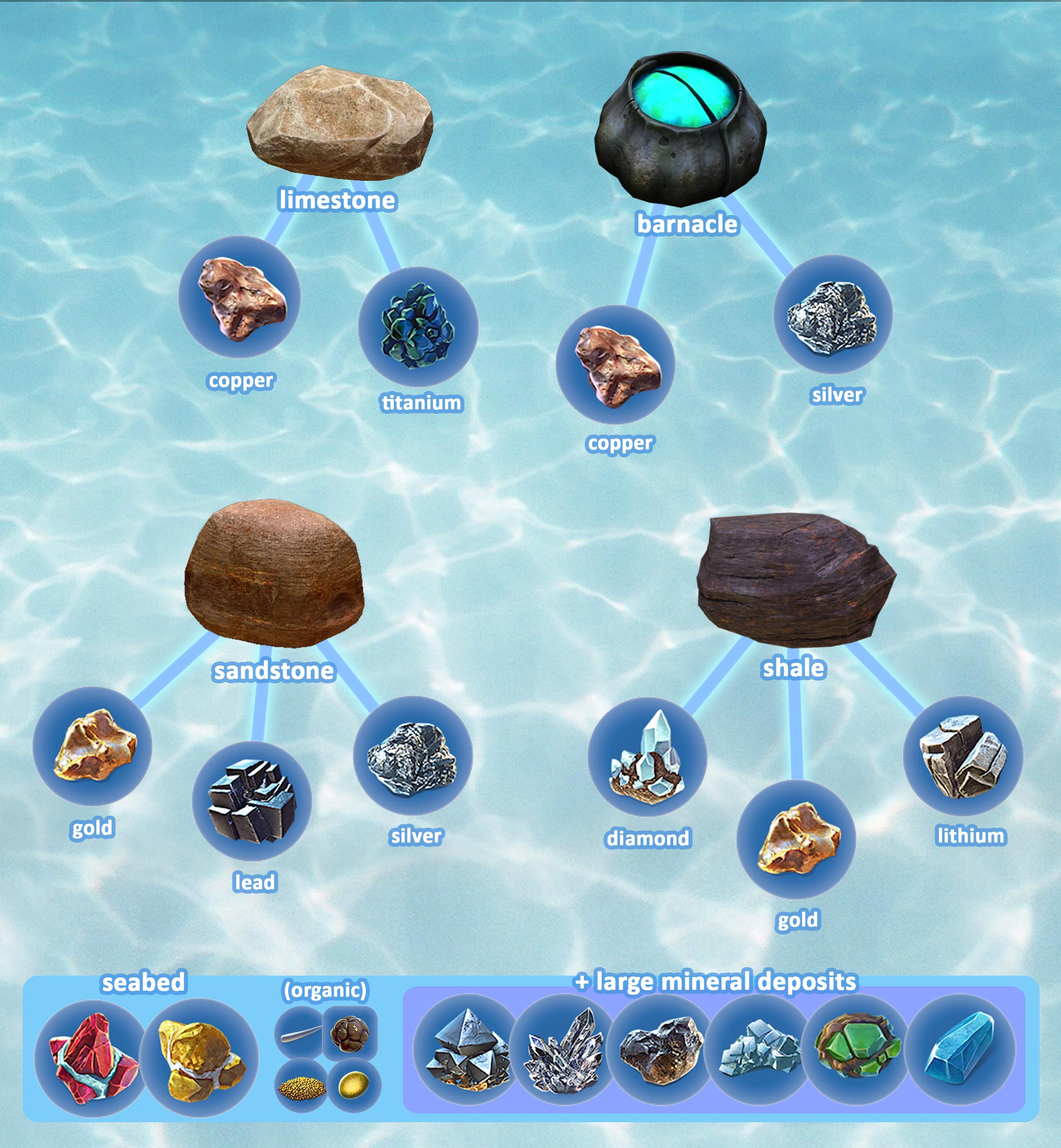 Raw Materials Subnautica Wiki Fandom It is constructed with the habitat builder, and allows the player to generate a 3d map of the surrounding biome, scan for resources, and conduct scouting via controllable camera drones. raw materials subnautica wiki fandom