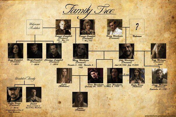 Семейное древо Сэма и Дина