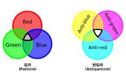 색전하 삼원색 이미지