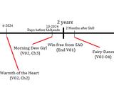 Sword Art Online Timeline