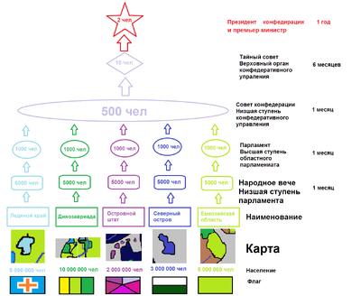 Устройство конфедирации.png