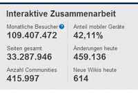 WIKIa-Statistik-Interaktive-Zusammenarbeit-Februar-2014