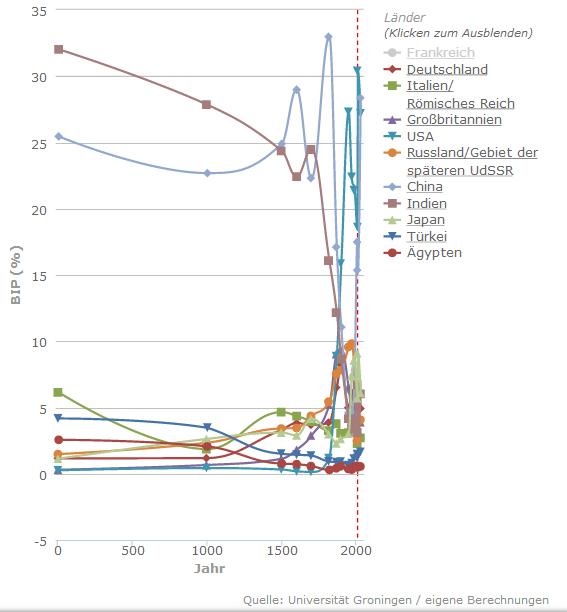 Die größten Volkswirtschaften seit dem Jahr 1: Anteil am Weltsozialprodukt in Prozent; die gestrichelte rote Linie markiert die Schätzung