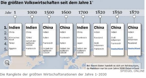 Die Rangliste der größten Wirtschaftsnationen der Jahre 1-2030-aus dem Maddison-Projekt nach SPON