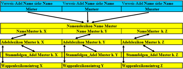 Struktur der Lexika auf Szlachta-WIKI