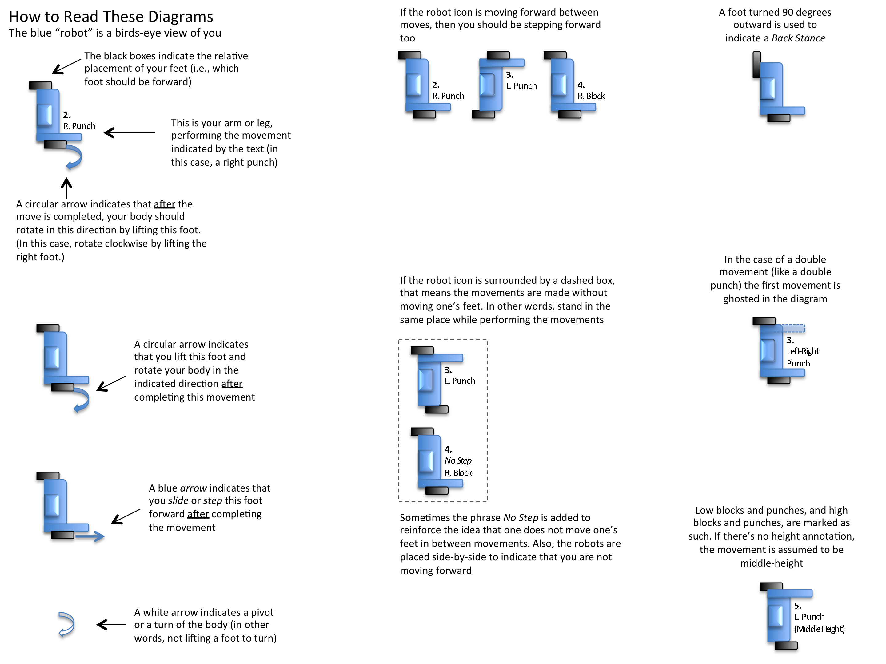 How to Read Poomsae Diagrams