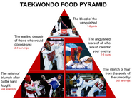 TKD Food Pyramid