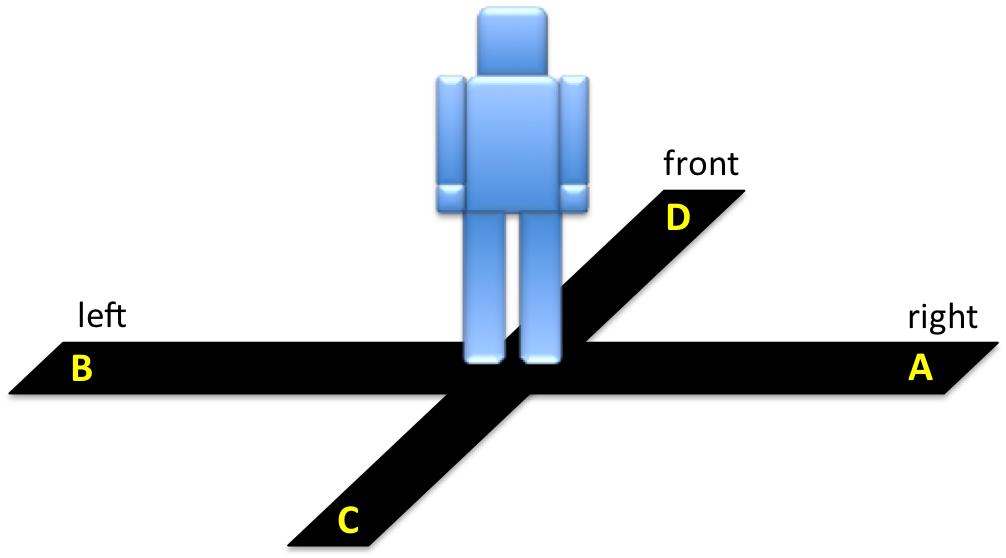 Four Direction Block