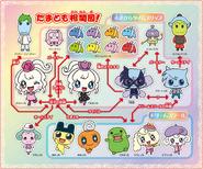 Tamagotchi! Miracle Friends Relationship Chart