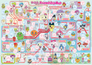 Tamagotchi Friends Relationship Chart
