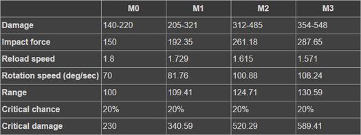 Smoky Stats.png