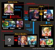 Dragons of War relationship chart