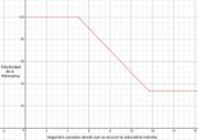 Adrenaline Graph.png