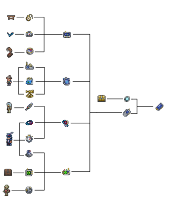 Terraria cell phone crafting tree .png