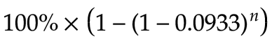 {{#esc:100\\%\\times\\left(1-(1-0.0933)^n\\right)}}