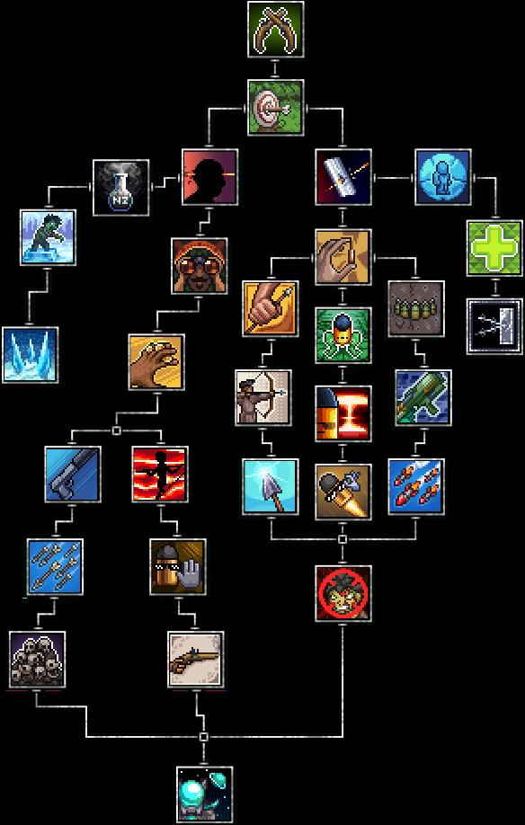 Skill Tree - Ranger (Bismuth Mod).png
