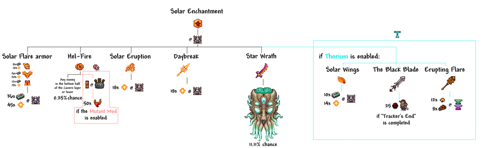 Solar Enchantment Crafting Tree.png