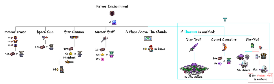 Meteor Enchantment Crafting Tree.png