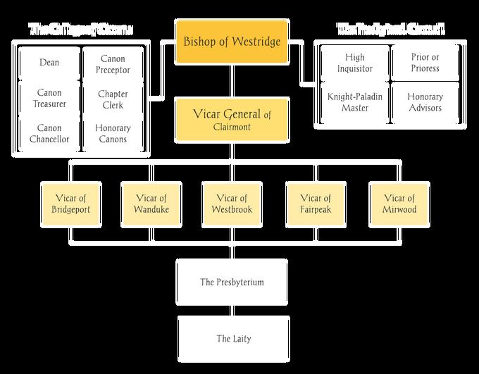 Church Diagram.png