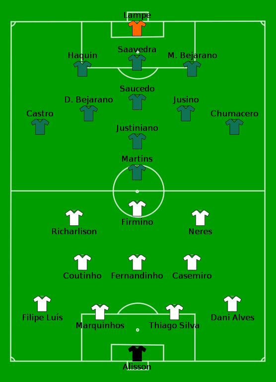 2019 Copa América Group A