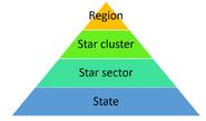 Location pyramid