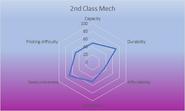 2nd Class Mech