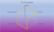 1st Class Mech