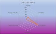 3rd Class Mech