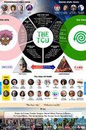 TCU chart