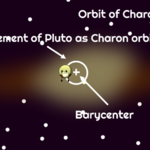 Pluto and Charon Barycenter.png