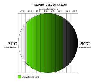 Kamar temperature.jpg