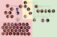 Immortal hierarchy
