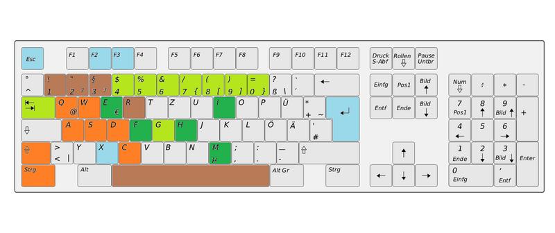 Tastatur Überblick.png