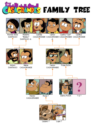Casagrandes family tree.png
