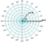 Point in polar coordinates