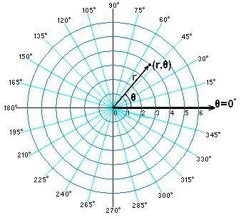Point in polar coordinates.JPG