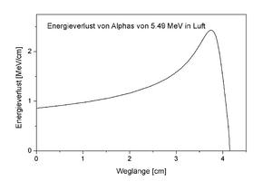 Braggkurve von Alphas in Luft.png
