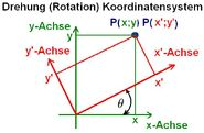 Drehung (Rotation) Koordinatensystem