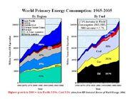 World Energy Consumption 1965-2005