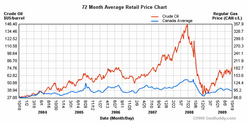 Gas - Oil prices in Canada 2004-09.png