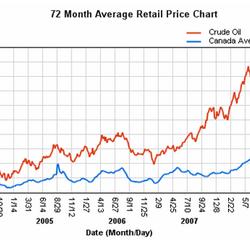 Picturing Ottawa When Gas is $4.00 per litre