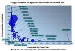 Energy Consumption and Agricultural Population.png