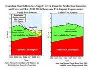 Canadian Gas Supply Shortfalls 2005-2030