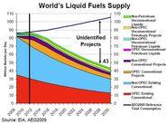 Worlds-liquid-fuels-supply-2009