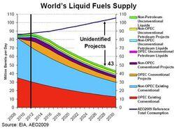 Worlds-liquid-fuels-supply-2009.jpg