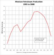 Mexican Petroleum Production 2008