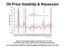 Oil Price Volatility & Recession.png