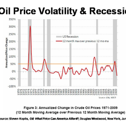 Will High Prices Solve the Problem of Oil Underinvestment?
